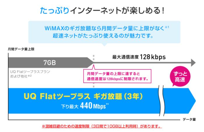 WIMAXはネット使い放題で定額