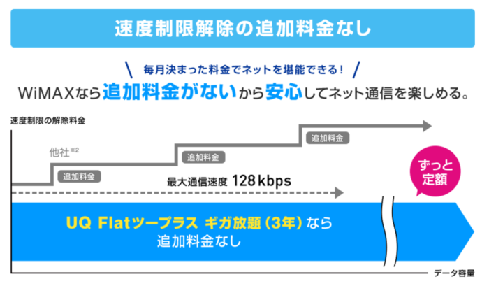 WIMAXはネット使い放題