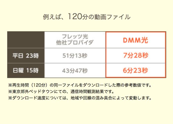 DMMの動画ダウンロードが格段に速くなる