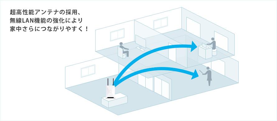 ホームルーターは電波が強いから離れた部屋でも安心して使えます