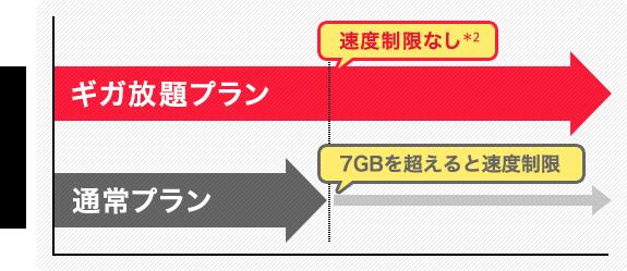 WiMAXのギガ放題プランと通常プランの比較