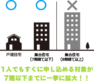NURO光は戸建て住宅または7階建て以下の集合住宅のみ使えます