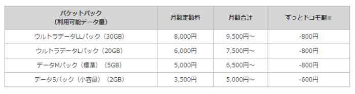 ドコモのモバイルルーター料金表