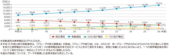 固定電話の加入者数グラフ