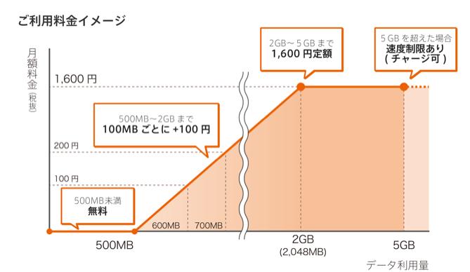 0円simのデータ料金表