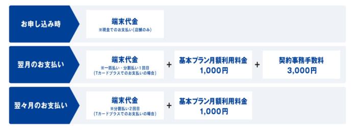TONEモバイル支払いイメージ