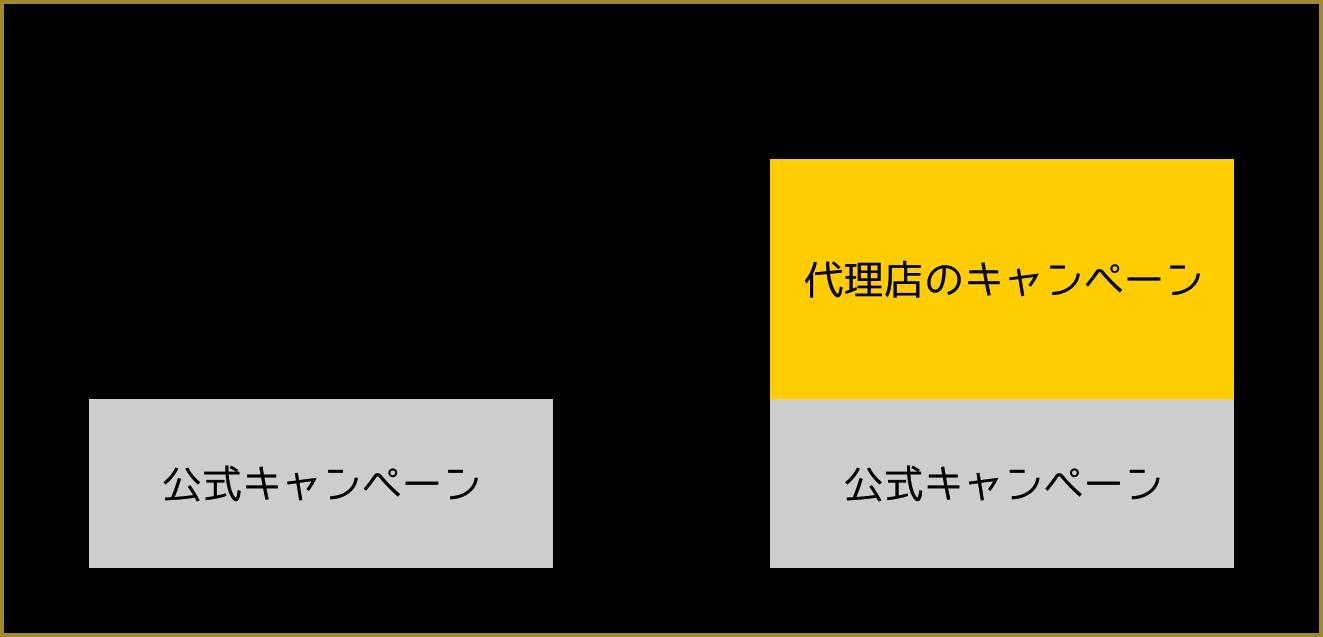 代理店のキャンペーンイメージ