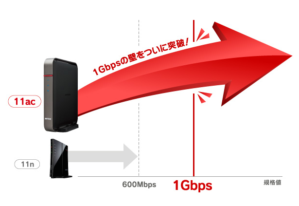 Wi-Fiの高速通信規格11ac