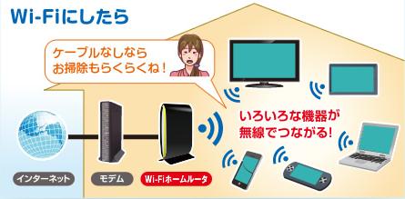モデムとルーターを繋げてWi-Fiの電波を飛ばす