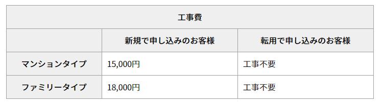 楽天コミュニケーションズの工事費用