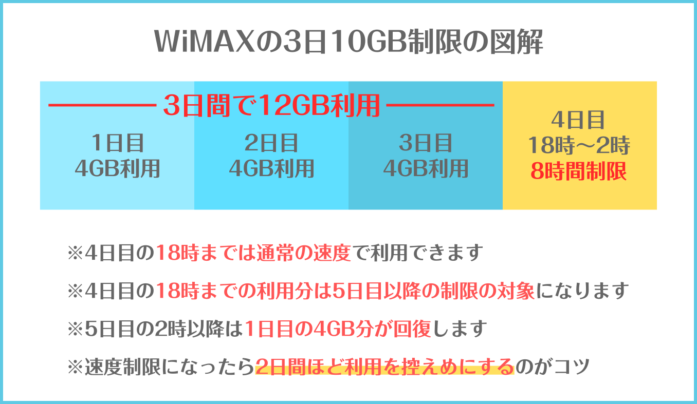 WiMAXの3日10GB制限の詳細