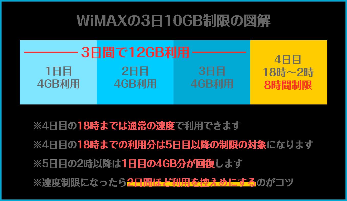 WiMAXの3日10GB制限の詳細
