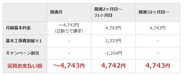 NURO 光 3 5万円キャッシュバック
