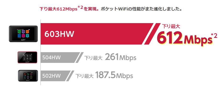 Yahoo Wi Fi603HW
