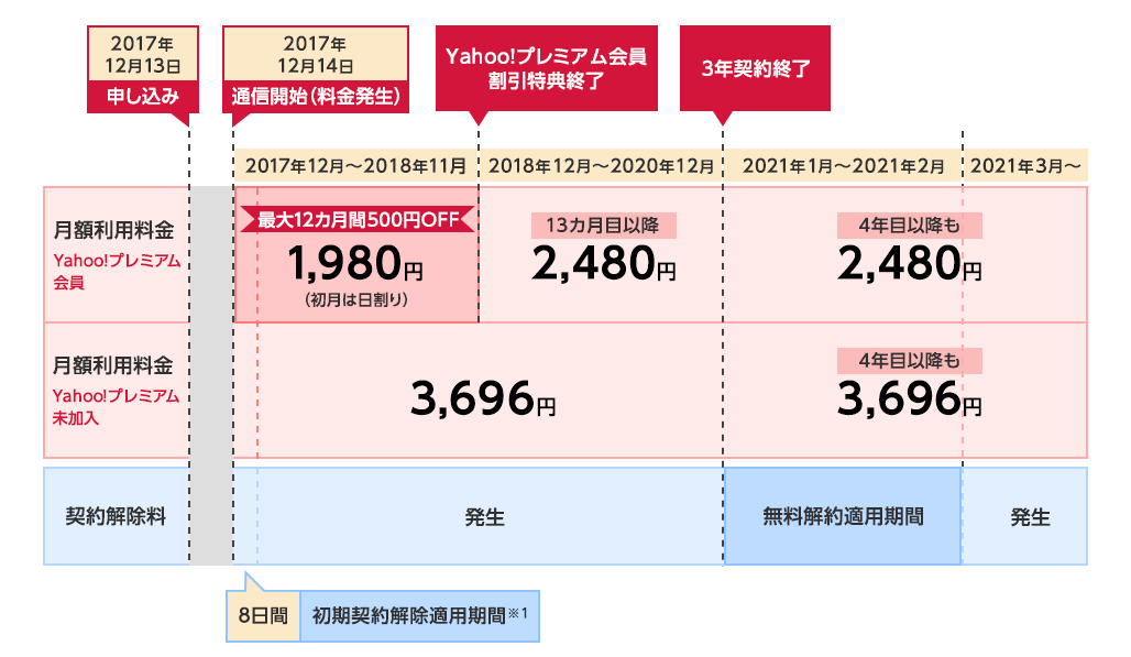 Yahoo Wi Fi の料金プラン