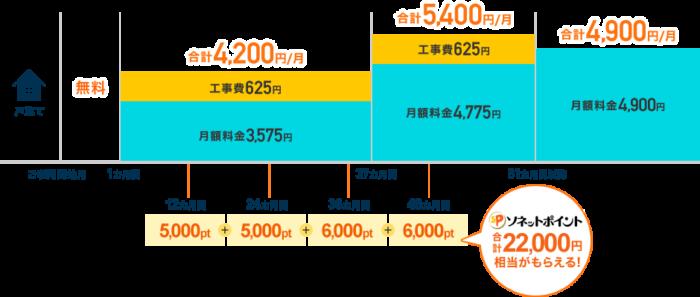 ソネットの割引イメージ