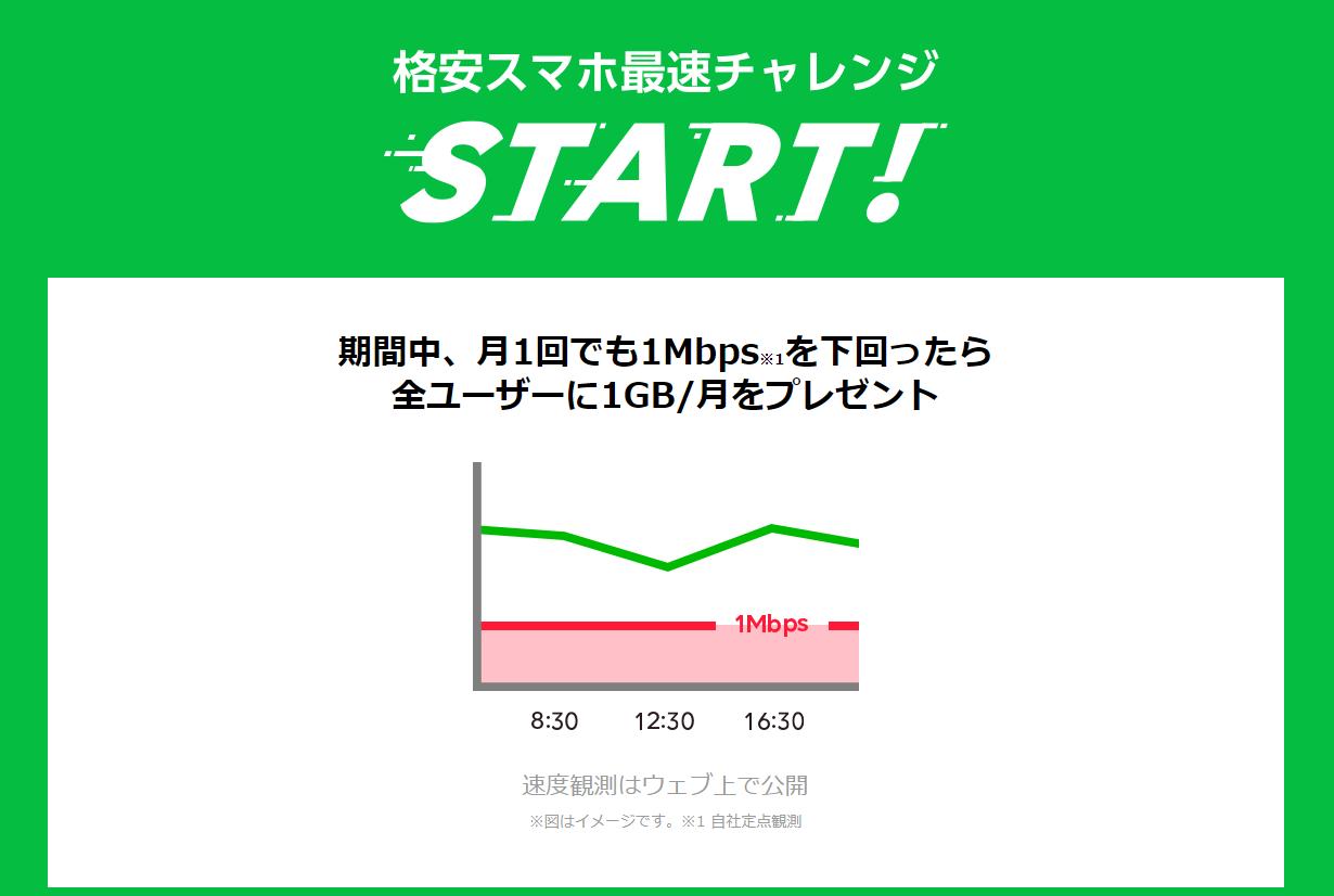 格安SIM最速のLINEモバイル