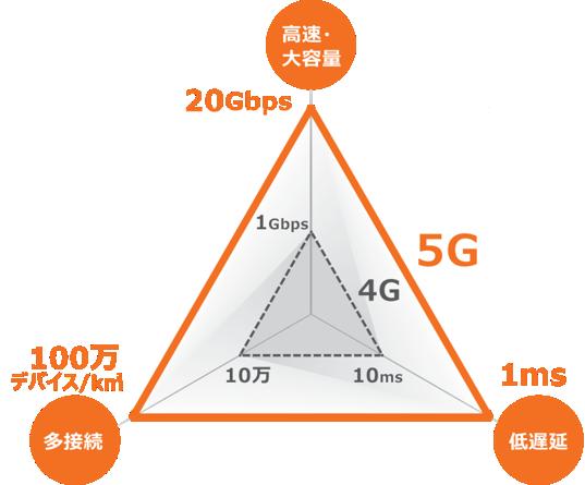 4G通信と5G通信の比較
