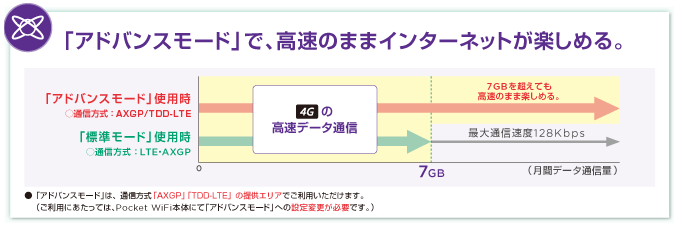 Yahoo!Wi-Fiのアドバンスモード