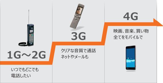 1Gから4Gの歩み