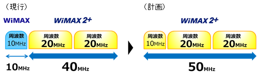 WiMAXからWiMAX2+への切り替え