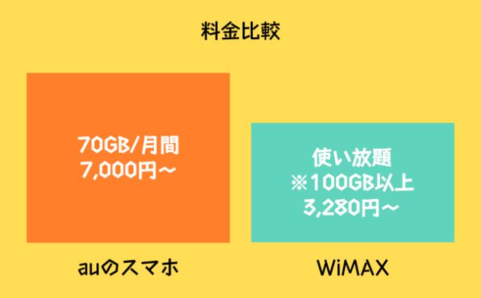 auスマホとWiMAXのデータ通信料金比較