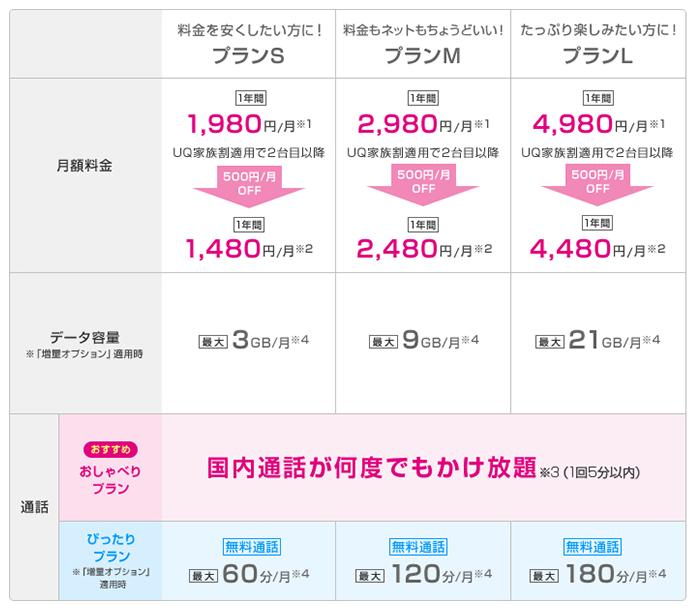 UQmobileの料金表