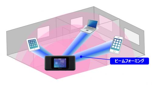 Wi-Fi TXビームフォーミング