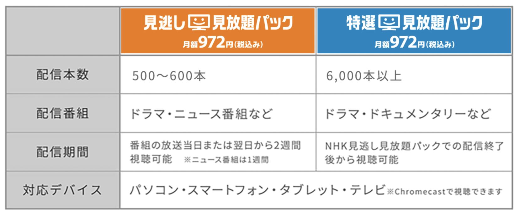 NHKオンデマンドのプラン